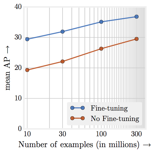 Source: [Revisiting Unreasonable Effectiveness of Data in Deep Learning Era](https://arxiv.org/pdf/1707.02968.pdf)